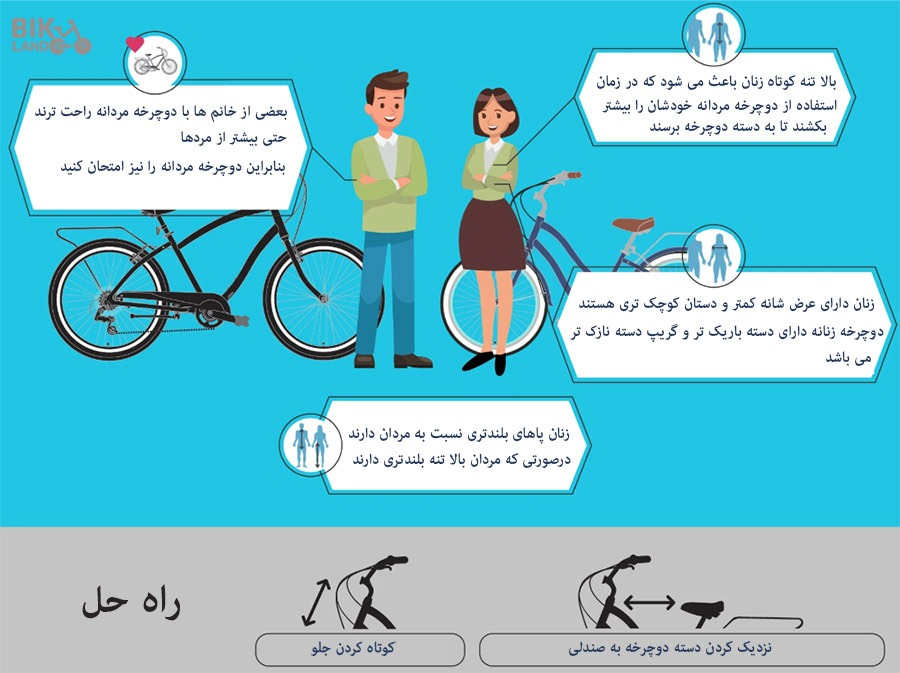 Bike difference for men and women